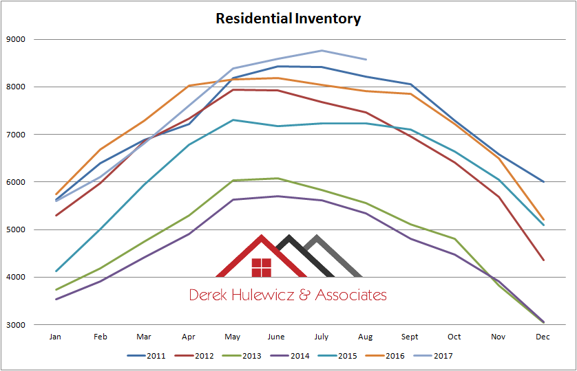 graphgraph for residential inventory of homes for sale in edmonton from january of 2010 to august of 2017