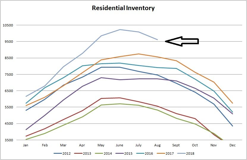 real estate stats for inventory for residential properties sold in Edmonton from January of 2012 to August of 2018