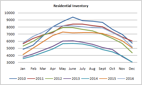 graph for residential inventory of homes for sale in Edmonton from January of 2010 to December of 2016