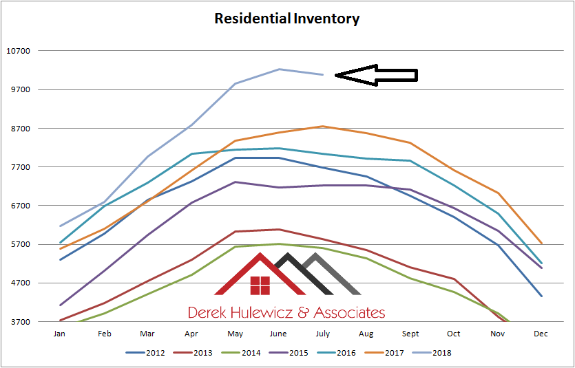graph for residential inventory for properties for sale in edmonton from january of 2012 to july of 2018