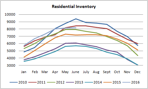 inventory graph for homes for sale in edmonton from january of 2010 to july of 2016