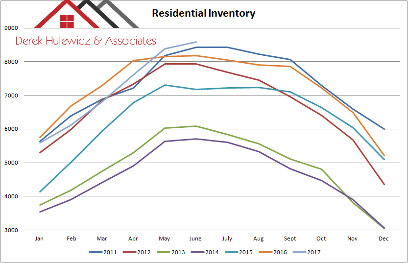 graph for residential inventory in edmonton from january of 2011 to june of 2017