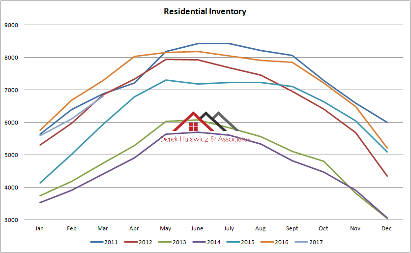 graph graph for all residential properties for sale in edmonton from January of 2011 to March of 2017