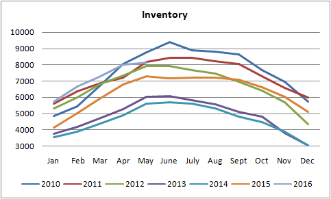 graph for inventory of homes for sale in edmonton between january of 2010 to may of 2016