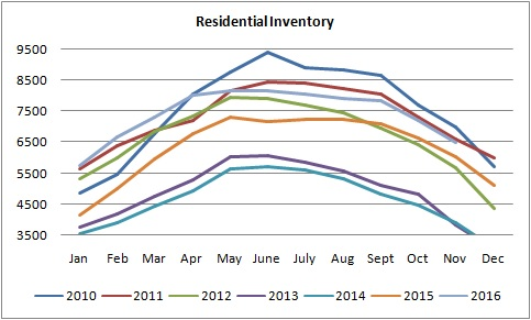 graph for the residential inventory of homes for sale in edmonton from january of 2010 to november of 2016