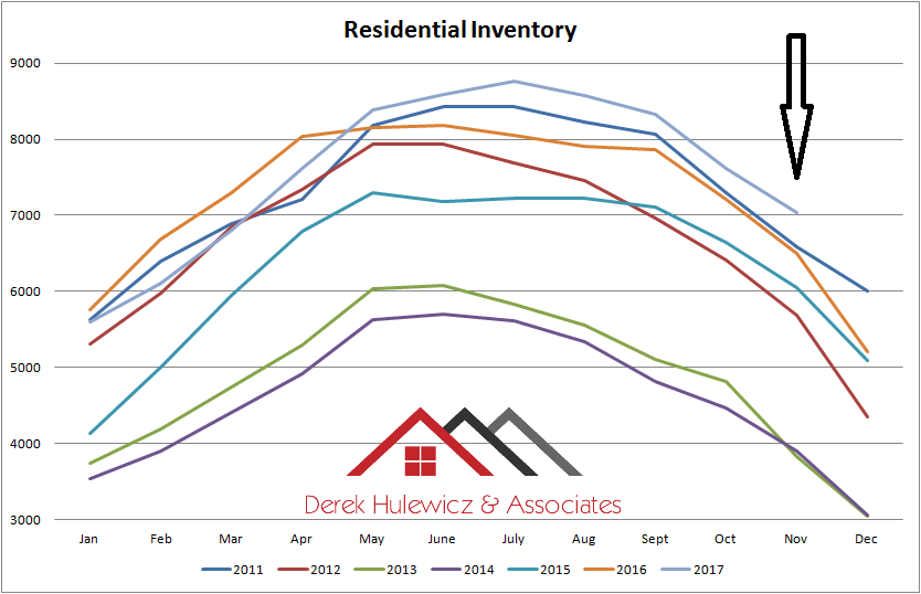 graph for inventory of homes for sale in Edmonton from january of 2011 to november of 2017