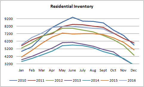 graph for inventory of homes sold in edmonton from january of 2010 to november of 2016