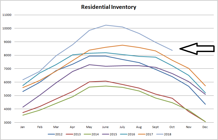 real estate graph for residential inventory for properties for sale in edmonton from january of 2012 to october of 2018
