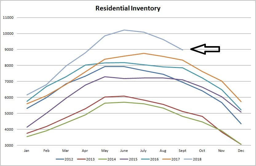 inventory graph for residential real estate  for sale in edmonton from january of 2012 to september of 2018
