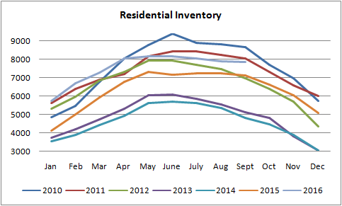 inventory graph for homes being sold in edmonton from january of 2010 to september of 2016