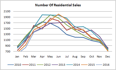 graph for number of residential properties sold in edmonton between january of 2010 to may of 2016