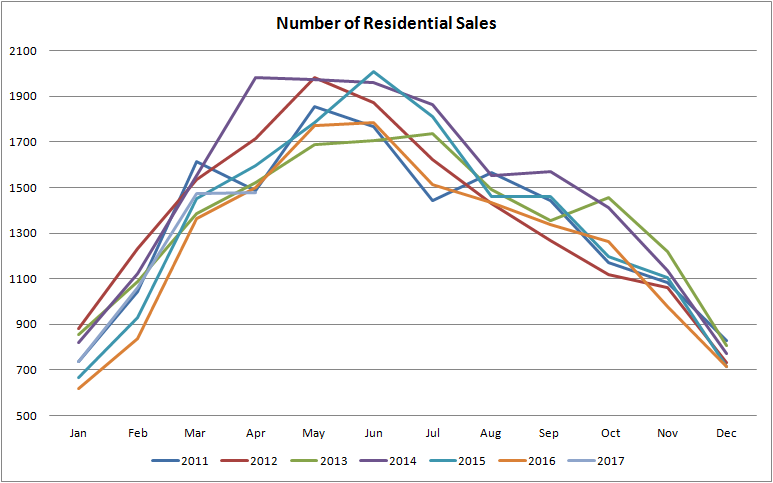 graph fo number of residential properties sold in edmonton from january of 2011 to april of 2017