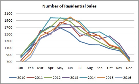 grgraph for number of residential sales of homes sold in edmonton from january of 2010