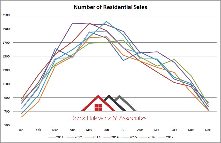graph for number of resedential properties sold in edmonton from january of 2010 to august of 2017
