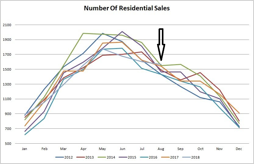 real estate stats for number of residetnial properties sold in Edmonton from January of 2012 to August of 2018