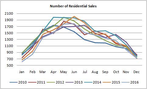 graph for number of residential homes sold in Edmonton from January of 2010 to December of 2016