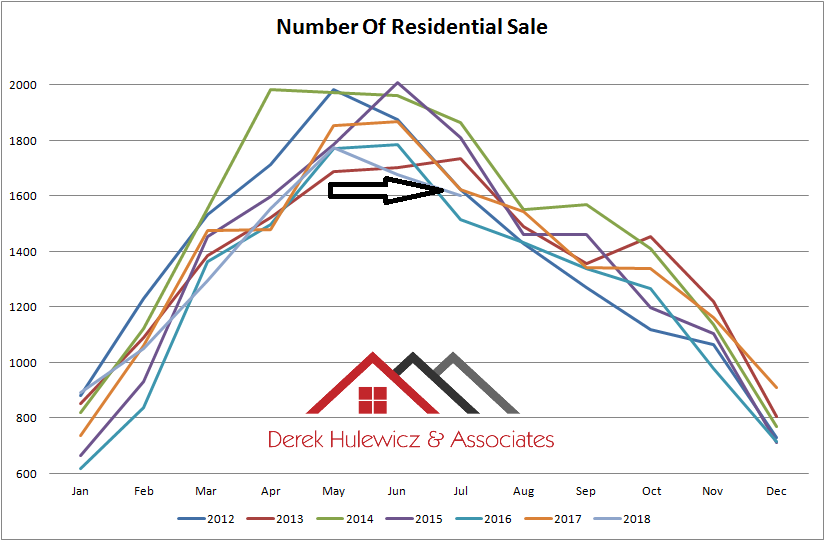 graph for number of residential propertties sold in edmonton from january of 2012 to july of 2018