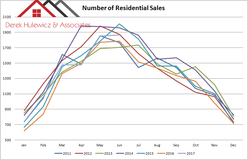 graph for number of residential sales in edmonton from january of 2011 to june of 2017
