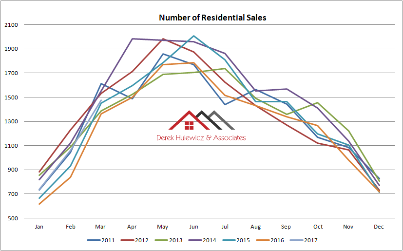 graph for number of residential properties sold in edmonton from January of 2011 to March of 2017