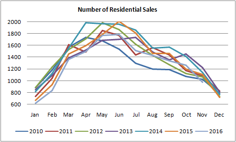 graph for number of sales for residential properties sold in edmonton from january of 2010 to november of 2016