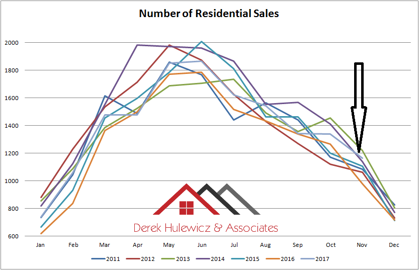 graph for number of residential homes sold in Edmonton from january of 2011 to november of 2017