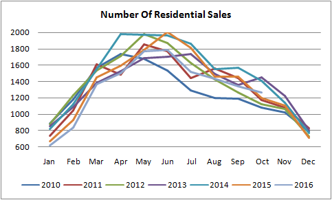 graph for number of residential sales in edmonton from january of 2010 to november of 2016