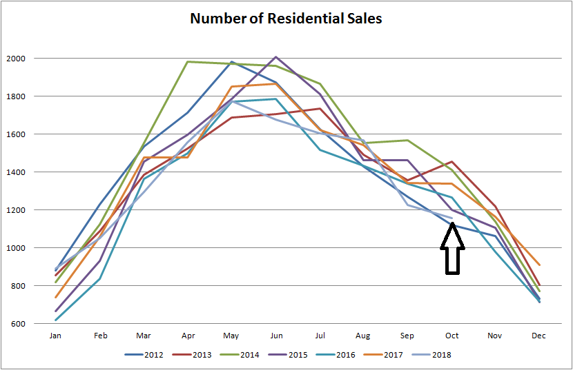 real estate graph for number for residential properties sold in edmonton from january of 2012 to october of 2018