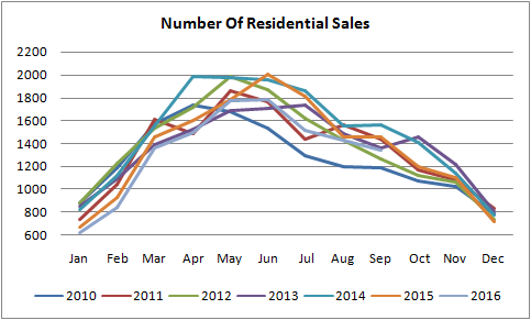 number of residential sales graph for homes sold in edmonton from january of 2010 to september of 2016