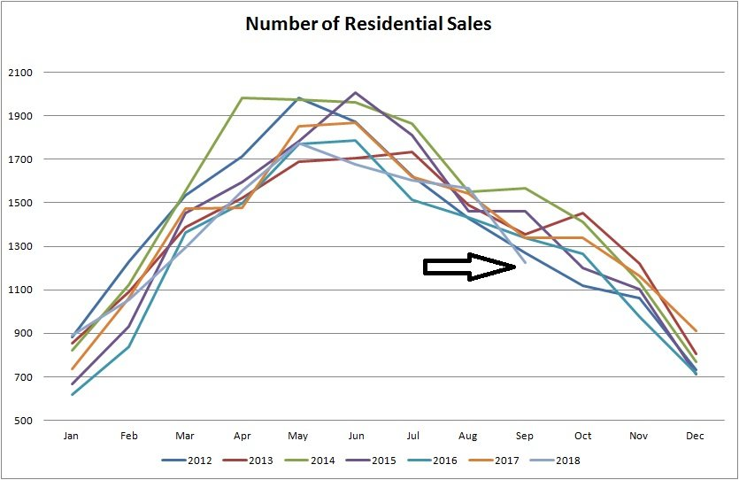 real estate statistics graph for number of real estate in edmonton from january of 2012 to september of 2018