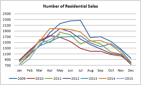 number of real estate salaes in edmonton graph from jan of 2009 to may of 2015