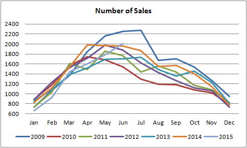 number of sales for homes sold in Edmonton graph from january of 2010 till june of 2015
