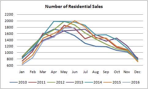 graph for edmonton residential properties that have sold from jan of 2010 to July of 2016