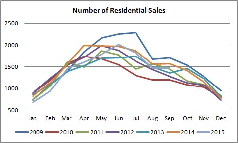 number of homes sales in edmonton graph from january of 2009 to september of 2015