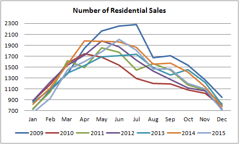 gragraph for number of residential properties sold in edmonton from january of 2010 to december of 2015
