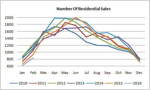 sales graph for homes sold in edmonton from 2010 to 2016