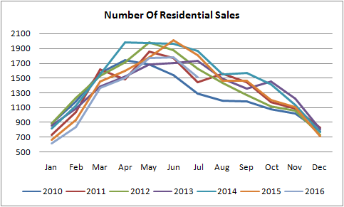 number of sales grapf for residential properties sold in edmonton from january of 2010 to july of 2016