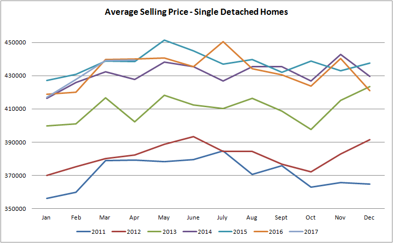 graph for average selling price for houses sold in edmonton from january of 2011 to april of 2017