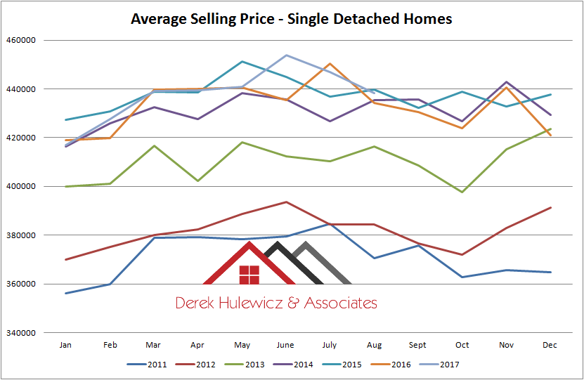 graph for average selling price for single detached homes sold in edmonton from january of 2010 to august of 2017