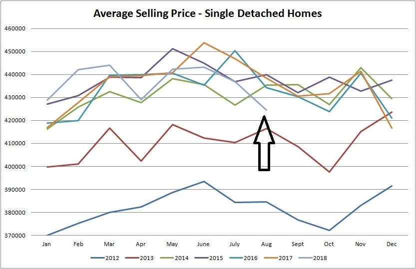 real estate stats for average selling price  for single detached homes sold in Edmonton from January of 2012 to August of 2018