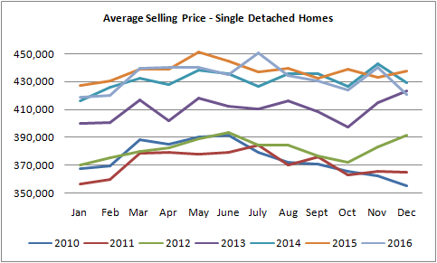 graph for average selling prices for homes sold in Edmonton from January of 2010 to December of 2016