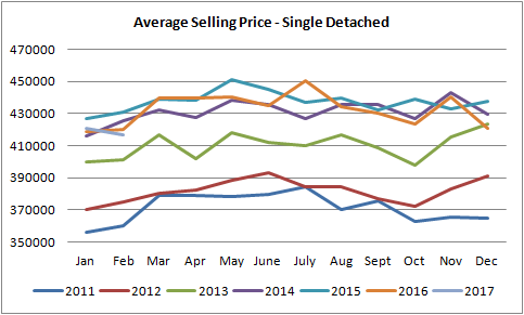 graph for single detached houses sold in edmonton from january of 2011 to january of 2017