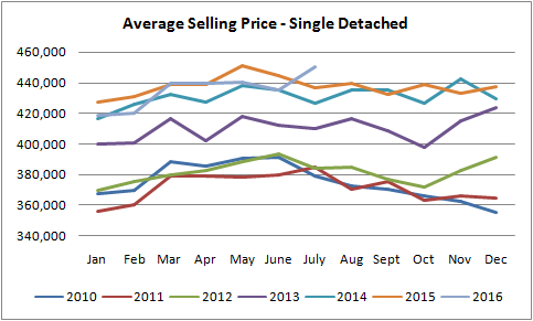 graph for single detached home prices for sold homes in edmonton from january of 2010 to july of 2016