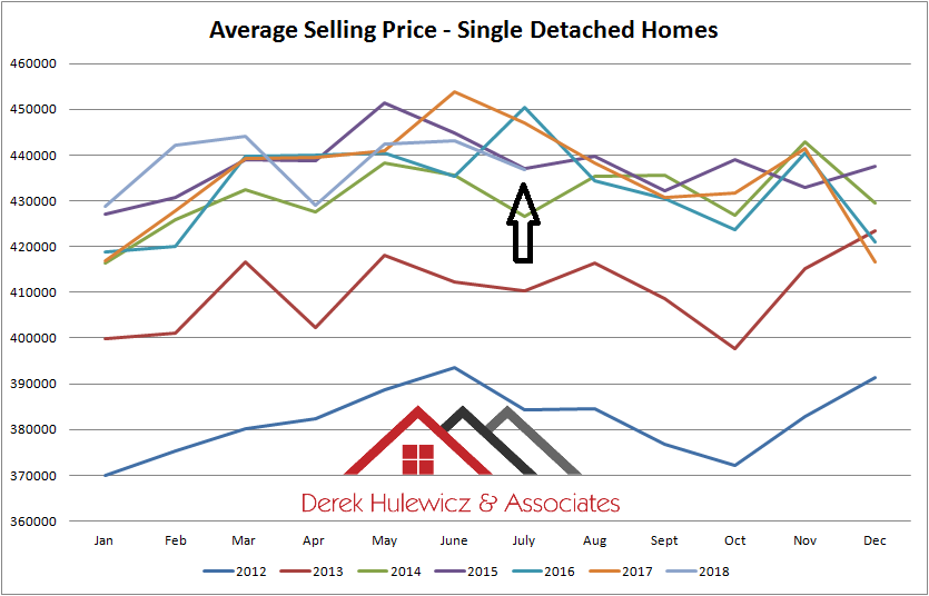graph for average selling prices of houses in edmonton from january of 2012 to july of 2018