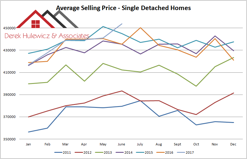 graph for average selling price of houses in edmonton from january of 2011 to june of 2017