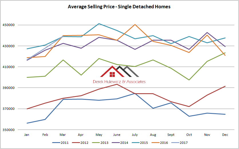 graph for average selling price of houses sold in edmonton from January of 2011 to March of 2017