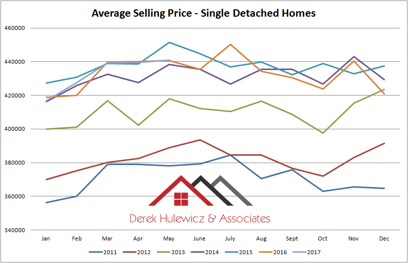 graph for average sellipng prices of houses sold in Edmonton from january of 2011 to may of 2017