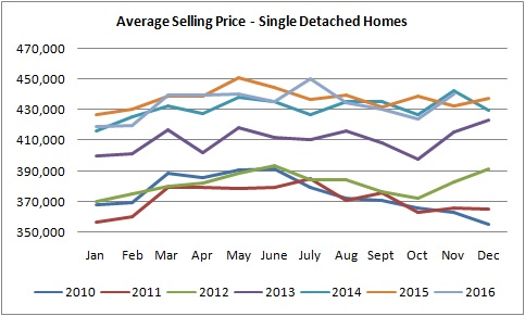 graph for single detached homes sold in edmonton from january of 2010 to november of 2016