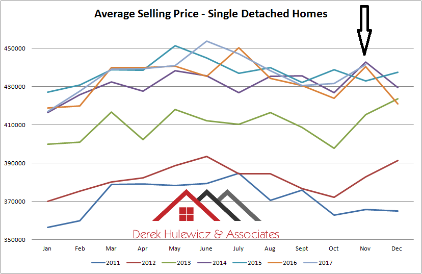 graph for average selling rpcie for single detached homes sold in Edmonton from january of 2011 to november of 2017
