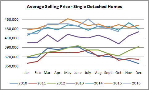 graph for average selling price for houses sold in edmonton from january of 2010 to november of 2016
