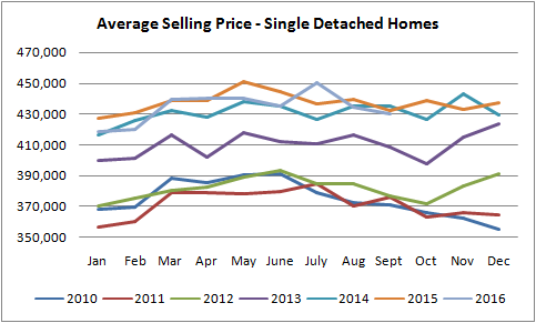 average selling price graph for homes sold in edmonton from january of 2010 to september of 2016